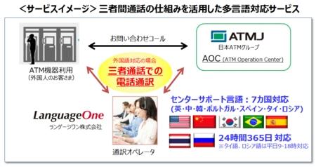 LG1・日本ATM_サービスイメージ_三者間通話の仕組みを活用した多言語対応サービス