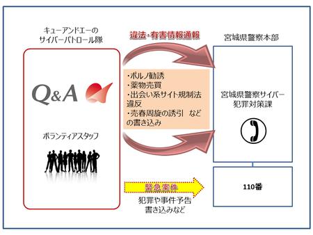2年連続で宮城県警察より受嘱 ネット社会の防犯に取り組む「サイバーパトロール隊」始動