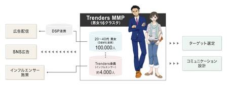 D&Mと提携し男女16分類にクラスタリングした、マイクロマーケティングパネルの運用を開始