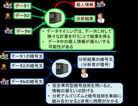 暗号化したままデータを分類できるビッグデータ向け解析技術を開発