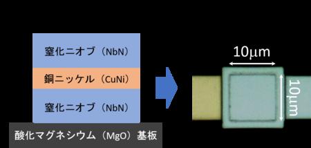 図1. 今回開発した磁性ジョセフソン素子の構造(左)、作製した素子の接合上部から見た顕微鏡写真(右)