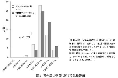 乳酸菌OLL2716株入りヨーグルトによる機能性ディスペプシア症状の軽減効果を確認