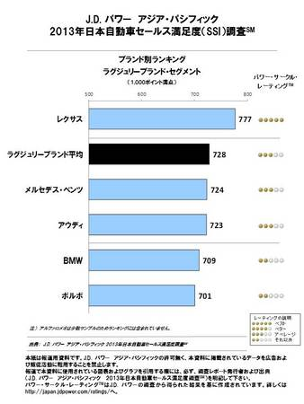 2013年日本自動車セールス満足度(SSI)調査