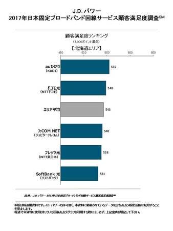 2017年日本固定ブロードバンド回線サービス顧客満足度調査