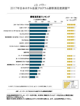 2017年日本ホテル会員プログラム顧客満足度調査