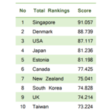 Top 10 Countries for E-government Rankings 2017