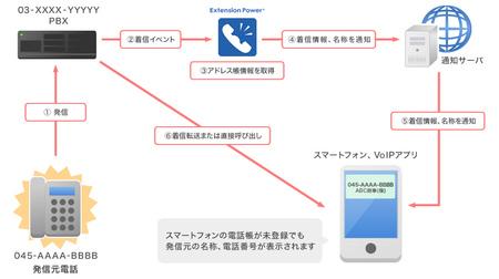 トランス・アーキテクト、発番号透過及び発信者情報表示を行う着信通知システムの特許を取得