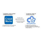 Figure: Overview of Business Partnership between CrowdWorks and CrowdFlower