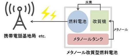 出力5kW(1機)の定置式メタノール改質型燃料電池