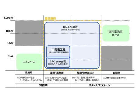 豊田通商が取り扱う燃料電池群