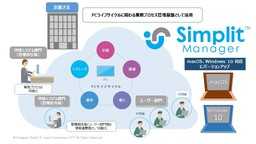 Simplit Manager 概要図