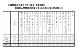 平成28介護労働実態調査結果