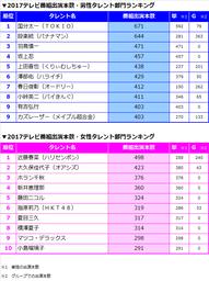 ▼2017テレビ番組出演本数ランキング(男女別)