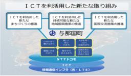 ICT利活用連携協定 イメージ