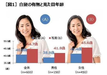 35歳〜49歳の男女600人に聞く、「女性の白髪に関する意識と実態調査」