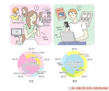 プレスリリース:企業広報戦略研究所(電通PR内)調査、魅力を ...