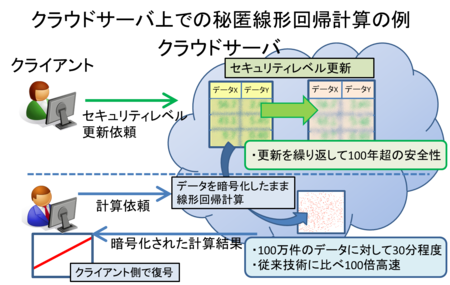 暗号化状態でセキュリティレベルの更新と演算の両方ができる準同型暗号方式を開発