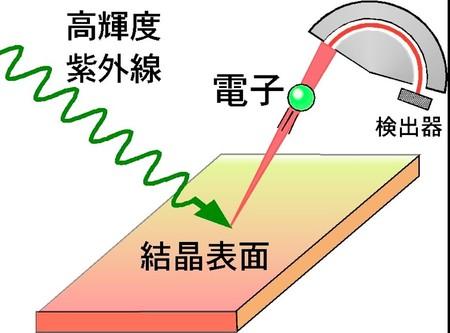 図2:角度分解光電子分光の概念図。