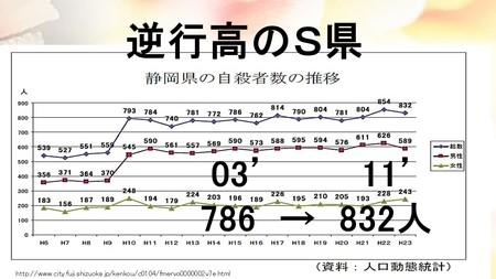 日本全体の自殺者数が2003年以降減少傾向な中、逆行高のS県
