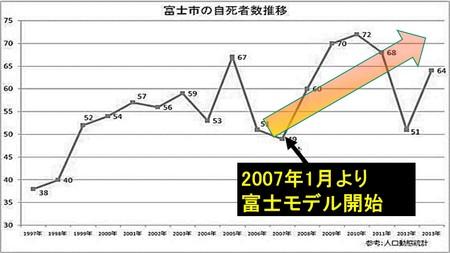 非科学的施策には2007年から櫻澤は問題視していた