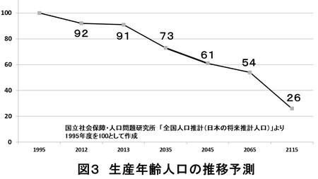 減少の一途を辿る生産年齢人口