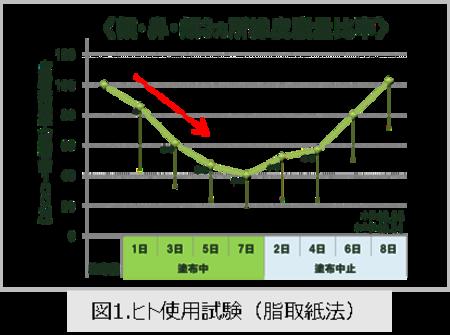 図1.ヒト使用試験(脂取紙法)