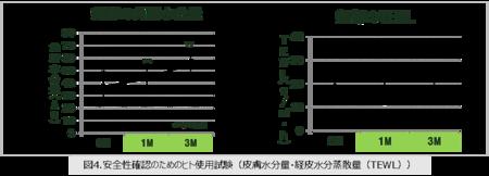 図4.安全性確認のためのヒト使用試験(皮膚水分量・経皮水分蒸散量(TEWL))