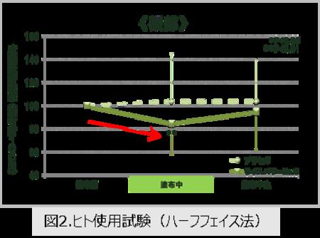 図2.ヒト使用試験(ハーフフェイス法)